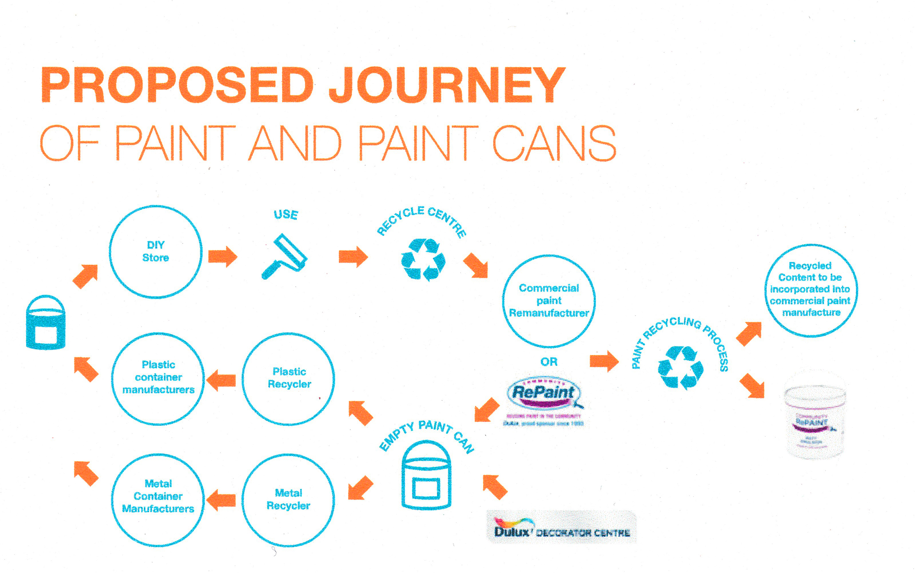 Paint journey graphic