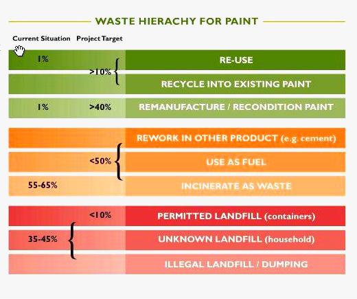 paint disposal ambition v2